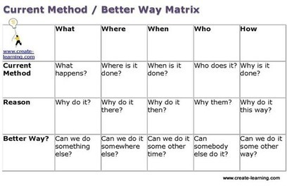 Current Method / Better Way Matrix Team Building Activity | Create-Learning Team Building | Serious Play | Scoop.it