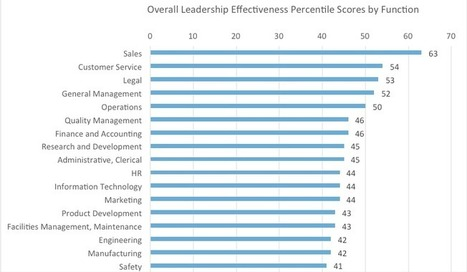 The Secret To Elevating The Best And Worst HR Leaders To Higher Ground - Forbes | SkyeTeam: Leadership-Matters | Scoop.it