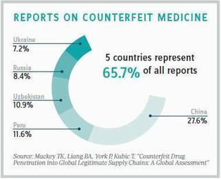 Tracking Online Counterfeiters