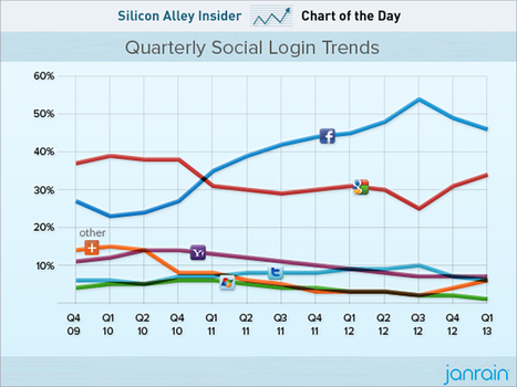 CHART OF THE DAY: Facebook Dominates Social Logins —But Google Is Closing The Gap | Technology and Internet | Scoop.it