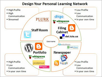 PLNs: Tools of the trade | eLearning News Update | Scoop.it