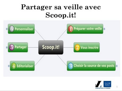 Partager sa veille avec Scoop.it! | Journal Atelier | Intelligence Economique jl | Scoop.it