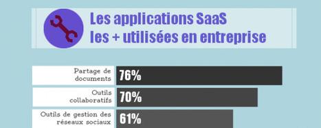 [Infographie] L'utilisation des applications SaaS en entreprise ... | #ICT news #Cloud #Management #BYOD #BigData #Social Media #Technologies | Scoop.it