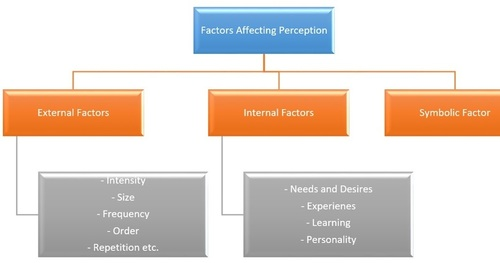 are external factor are affecting the Our emotions affect our decision-making, and our emotions are affected by many external factors knowing this can help us ensure that we decide wisely not right now, anyway it was then i was reminded how much our environment—in this case, the weather—affects our emotions and moods.