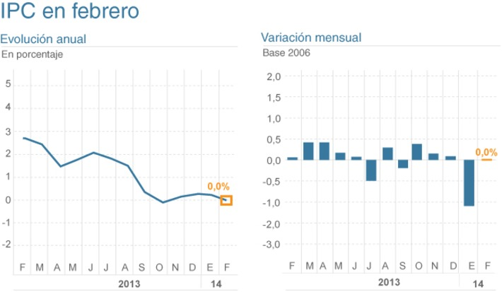 La inflación marca el 0,0% en febrero   Top Noticias   Scoop.it