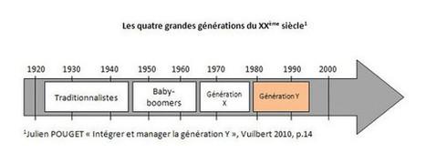 Génération Y : une question de culture bien plus que de classe d'âge | Génération Y au travail | Scoop.it