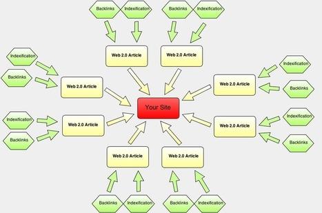 High Quality Web 2.0 Blog Posts - | Unique Domains | 100 ... | Web 2.0 en educación - UNET | Scoop.it