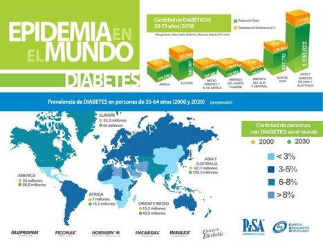 personas con diabetes en el mundo