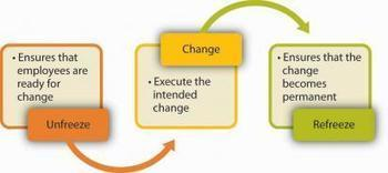 7.4. Planning and Executing Change Effectively | Organizational Change Theories | Scoop.it