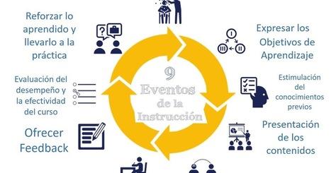 Diseñando un curso e-learning siguiendo los 9 eventos instruccionales de Gagné (parte 2) | Uso seguro de la red | Scoop.it