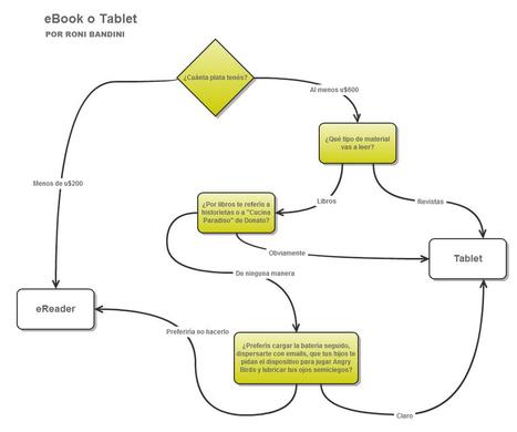 ¿eBook o Tablet? | Libros electrónicos | Scoop.it
