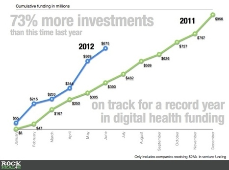 Investment in Digital Health Triples Over Past Year | Medical Practice Marketing | Scoop.it