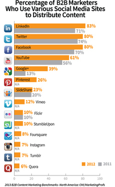 Social Media Marketing Ranks As B2B Marketers' Most Popular Tactic | The Perfect Storm Team | Scoop.it