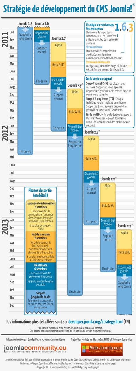 """Infographic: Stratégie de développement du CMS Joomla!   """"creation site paris""""   Scoop.it"""