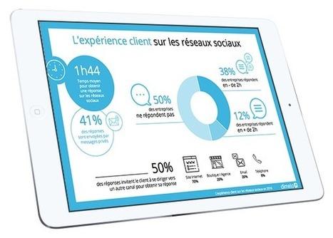 Etude : L'expérience client sur les réseaux sociaux | Dimelo | Passionate about Social Media, Web 2.0, Employer and Personal Branding | Scoop.it