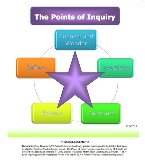 CristinaSkyBox: Inquiry as Learning - An Environmental Example | hobbitlibrarianscoops | Scoop.it