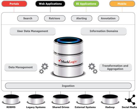 Data Virtualization Solutions | MarkLogic | MarkLogic - Enterprise NoSQL Database | Scoop.it