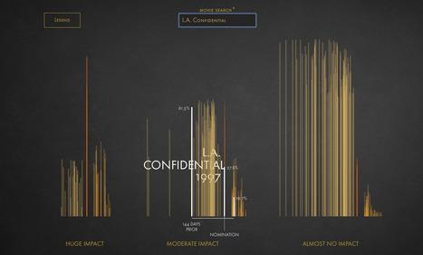 L'impact d'une nomination aux Oscars sur les bénéfices du film | Journalisme graphique | Scoop.it