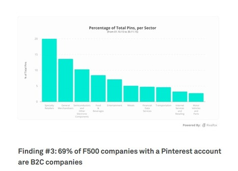 Fortune 500 Pinterest Report | Pinterest for Business | Scoop.it