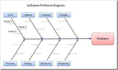 Root Cause Analysis For Software Problems Ins