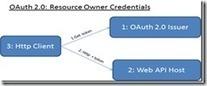 Claim-based-security for ASP.NET Web APIs usingDotNetOpenAuth | .Net Web Development | Scoop.it