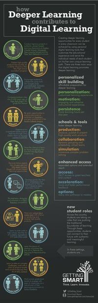 Theories of Learning | digital citizenship | Scoop.it