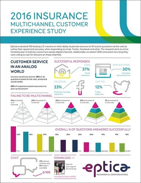 UK insurers beat US for digital customer experience | Netimperative - latest digital marketing news | New Customer & Employee Management | Scoop.it