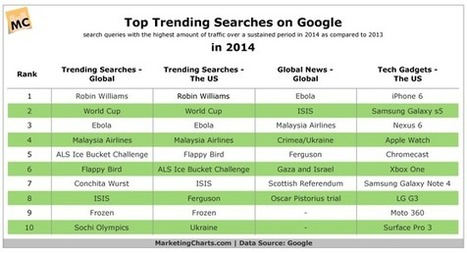 """Search engines are about """"news""""   Internet Psychology   Scoop.it"""