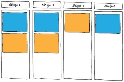 Agile Enterprise Architecture, TOGAF and Kanban boards | The Enterprise Architecture Daily | Scoop.it