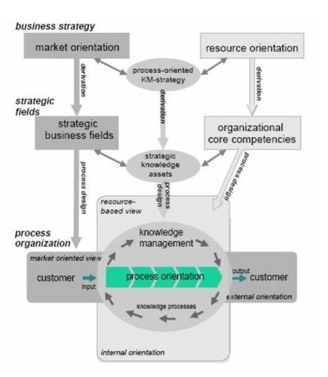 Practical Knowledge Management in a Strategic World | Knowledge management | Scoop.it