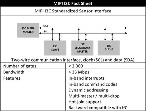MIPI I3C Sensor Interface is a Faster, Better, Backward Compatible Update to I2C Protocol | Embedded Systems News | Scoop.it