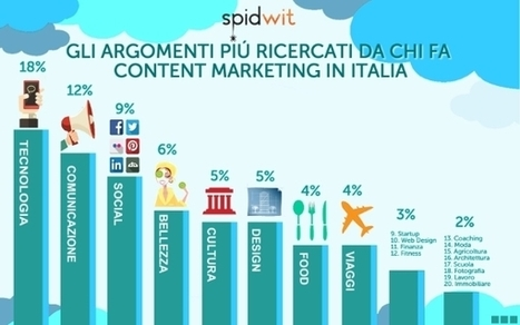Quali sono le notizie più utilizzate da chi fa Content Marketing in Italia ? - Inside Marketing | INFOGRAPHICS | Scoop.it
