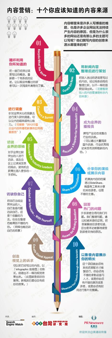 【信息图】内容营销:十个你应该知道的内容来源 | content curation in education | Scoop.it