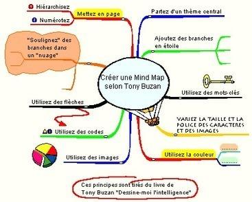 Tu n'aimes pas faire des fiches ? Utilise la « Mind Map - Réussir ses ... | Cartes mentales et heuristiques | Scoop.it