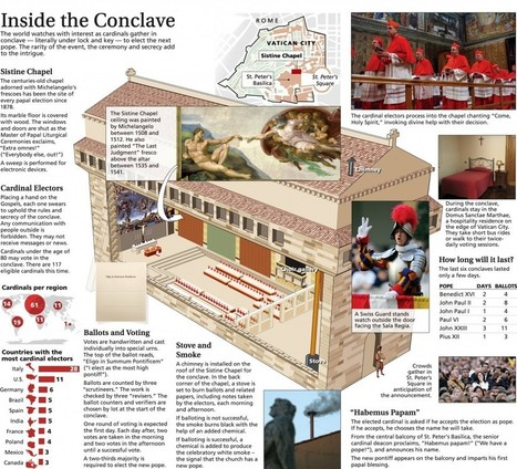 Inside the Conclave | HIstory interests | Scoop.it