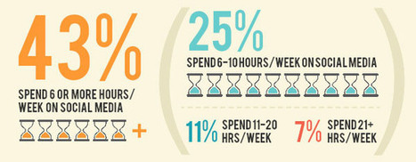 How Much Time And Money Are Small Businesses Spending On Social Media — socialmouths | Social Media Visuals & Infographics | Scoop.it