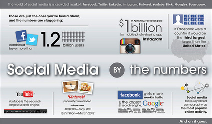 The Real Impact of Social Media - [INFOGRAPHIC] | Social Media Magazine(SMM): Social Media Content Curation & Marketing Strategies | Scoop.it