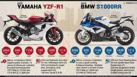 2015 Yamaha YZF R1 Vs BMW S1000RR
