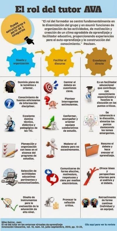 El rol del tutor de e-learning | Diseño instruccional | Scoop.it