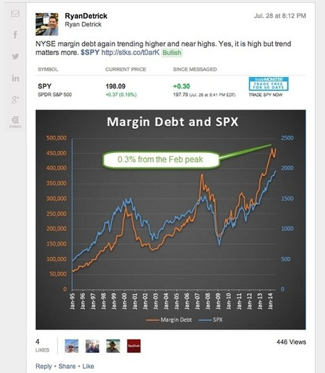 Total Margin Debt Again Spikes Toward All-Time High: StockTwits | Gold and What Moves it. | Scoop.it