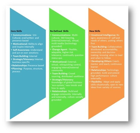 Global Center for Digital Era Leadership | New Web 2.0 tools for education | Scoop.it