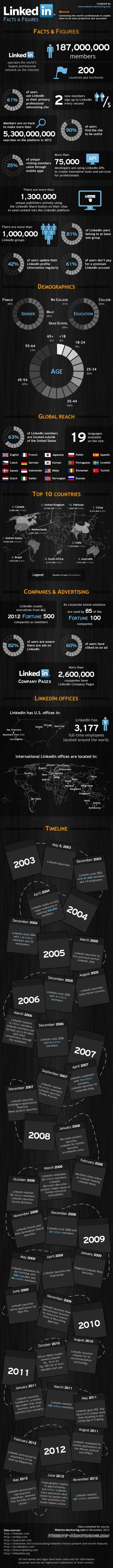 LinkedIn Facts and Figures [INFOGRAPHIC]   Talent Communities   Scoop.it