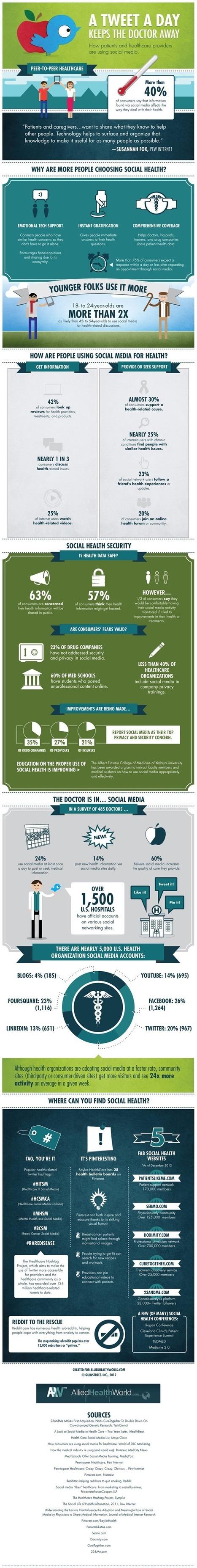 #Infografia: Como los pacientes y los médicos usan Social Media | eSalud Social Media | Scoop.it