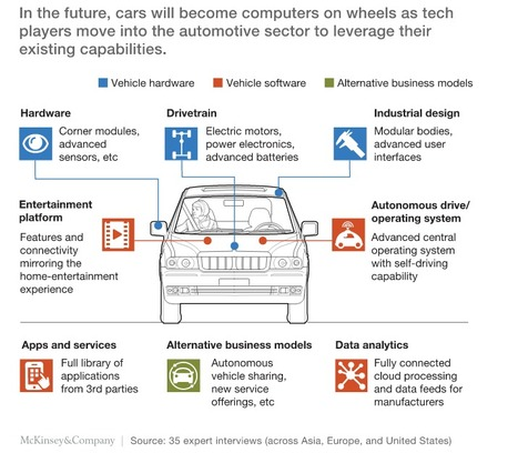 How the convergence of automotive and tech will create a new ecosystem | McKinsey & Company | Innovating in an Age of Personalization | Scoop.it