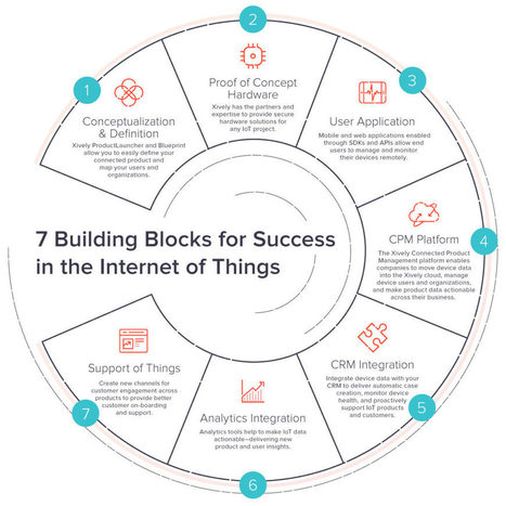 7 Building Blocks for IoT Success - Xively Blog   Information Technology & Social Media News   Scoop.it
