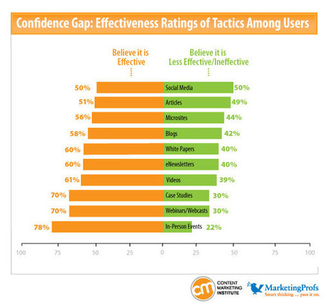 Content Marketing Stats: Budgets, Benchmarks and Trends for 2012   Curation, Social Business and Beyond   Scoop.it