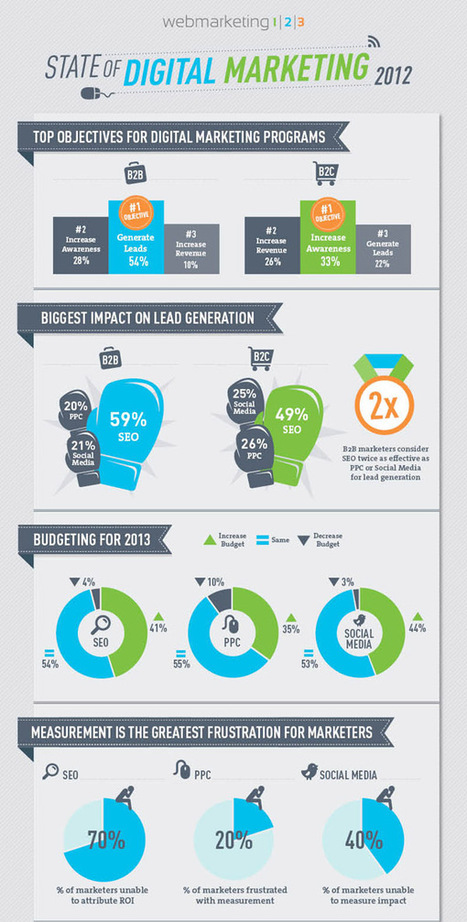 The state of digital marketing in 2012 [Infographic] » Design You ... | pharma digital marketing mix | Scoop.it