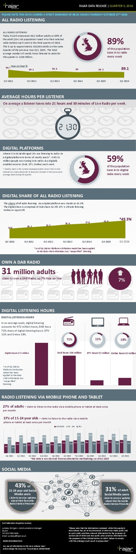 RAJAR Q3 2016: Quarterly infographic data sheet | Radio 2.0 (Esp) | Scoop.it