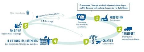 Expérimenter la construction du bâtiment performant de demain - Ministère de l'Environnement, de l'Energie et de la Mer | Réhabilitations, Rénovations, Extensions & Ré-utilisations...! | Scoop.it