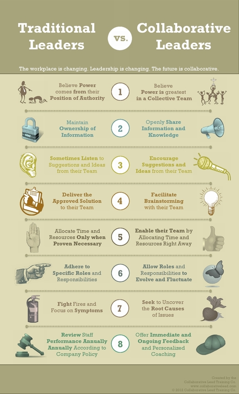 Traditional leader vs Collaborative leader  via @Co_Lead | Leading Choices | Scoop.it